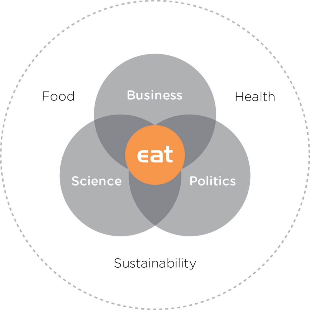 The double triple helix: Business, science, and politics interwoven with food, health, and sustainability. Courtesy of EAT.