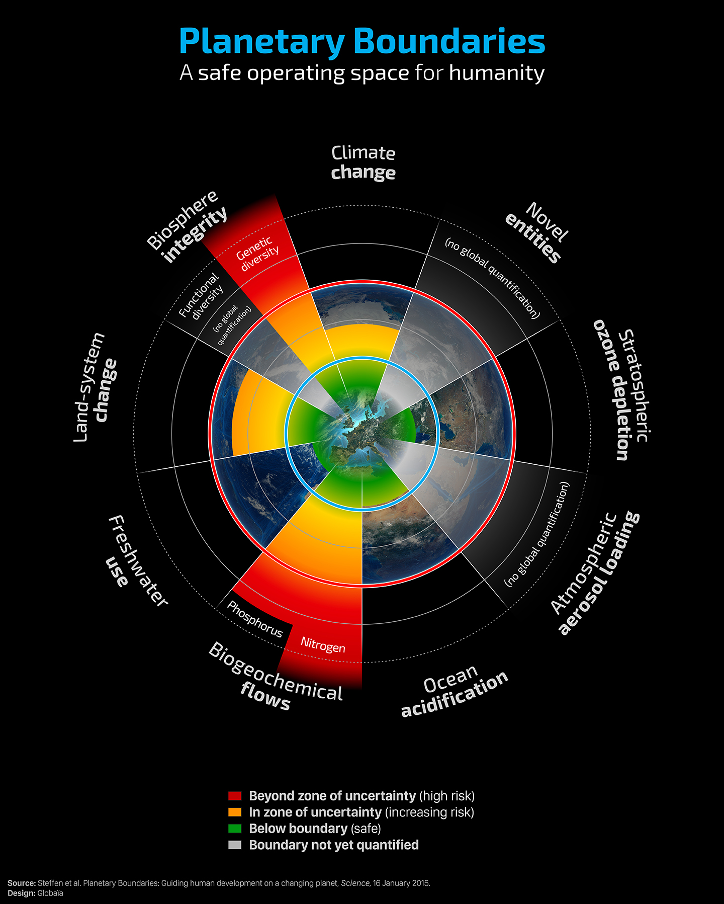 The nine planetary boundaries represent a framework of ideal conditions for humanity. Illustration: Globaïa.