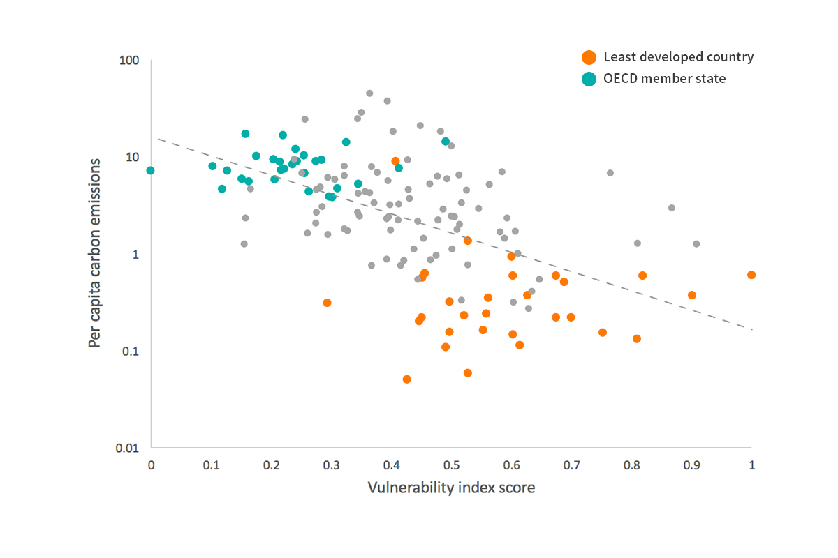 Least Developed Countries (red dots) tend to emit less carbon per person, yet are more vulnerable to climate change impacts on fisheries, especially compared to Organisation for Economic Co-operation and Development (OECD) member states (green dots). The remaining grey points are neither OECD states nor LDCs. Image: E. Wikander/Azote after Blasiak et al 2016.