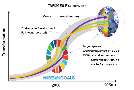 There could be many ways to achieve the SDGs by 2030, to be mapped by The World in 2050 initiative. Courtesy of SwedBio and ICSU.